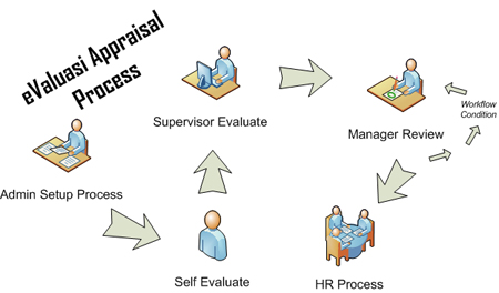Appraisal process Employee Performance appraisal